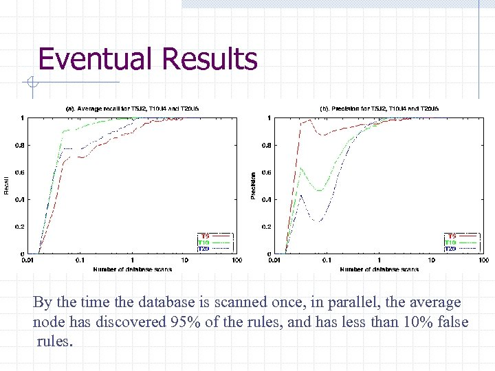 Eventual Results By the time the database is scanned once, in parallel, the average