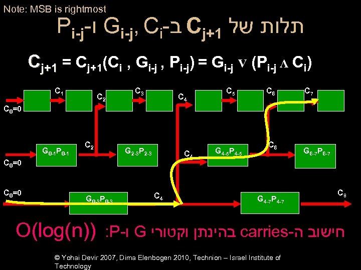 Note: MSB is rightmost Pi-j- ו Gi-j, Ci- ב Cj+1 תלות של Cj+1 =