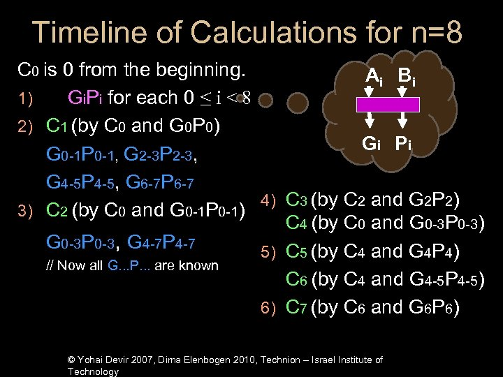 Timeline of Calculations for n=8 C 0 is 0 from the beginning. Ai Bi