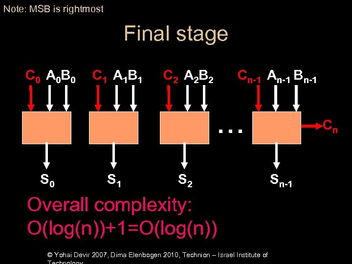Note: MSB is rightmost Final stage C 0 A 0 B 0 C 1