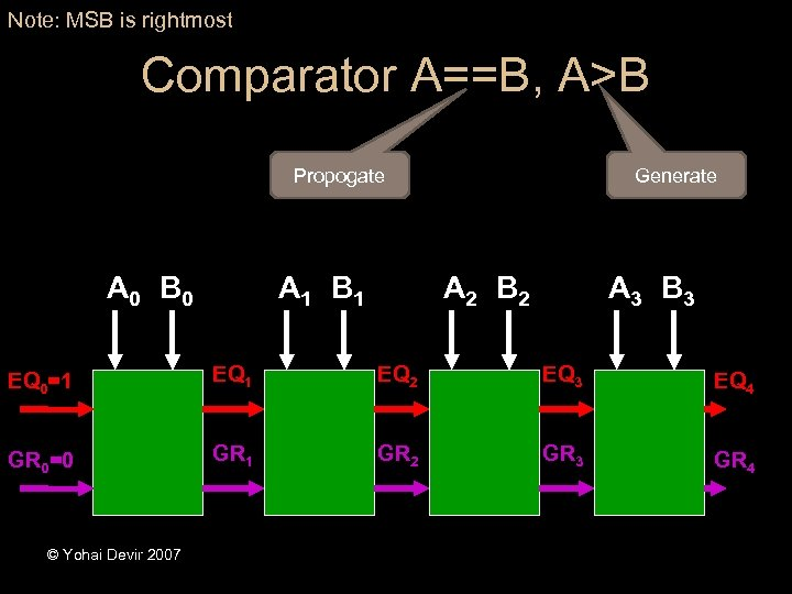 Note: MSB is rightmost Comparator A==B, A>B Propogate A 0 B 0 A 1