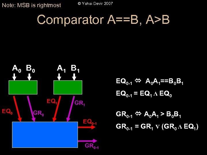 Note: MSB is rightmost © Yohai Devir 2007 Comparator A==B, A>B A 0 B