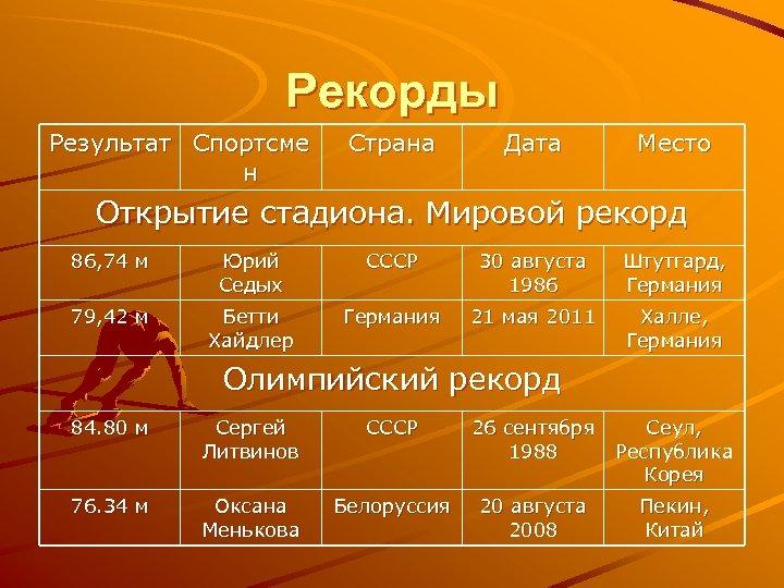 Рекорды Результат Спортсме н Страна Дата Место Открытие стадиона. Мировой рекорд 86, 74 м