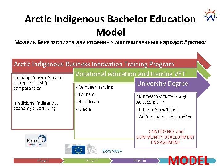 Arctic Indigenous Bachelor Education Model Модель Бакалавриата для коренных малочисленных народов Арктики Arctic Indigenous