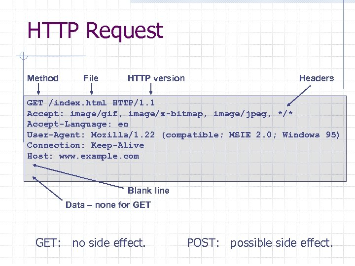 HTTP Request Method File HTTP version Headers GET /index. html HTTP/1. 1 Accept: image/gif,