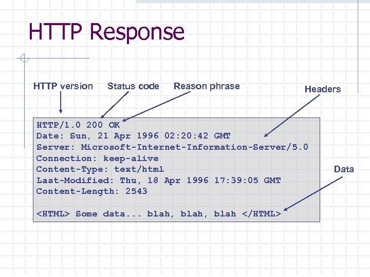 HTTP Response HTTP version Status code Reason phrase Headers HTTP/1. 0 200 OK Date: