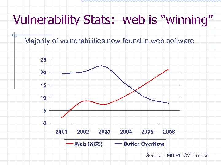 "Vulnerability Stats: web is ""winning"" Majority of vulnerabilities now found in web software Source:"
