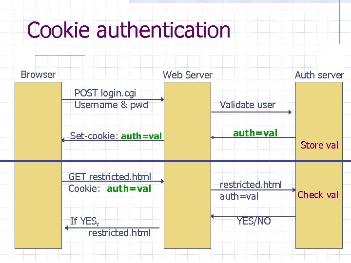 Cookie authentication Browser Web Server POST login. cgi Username & pwd Set-cookie: auth=val GET
