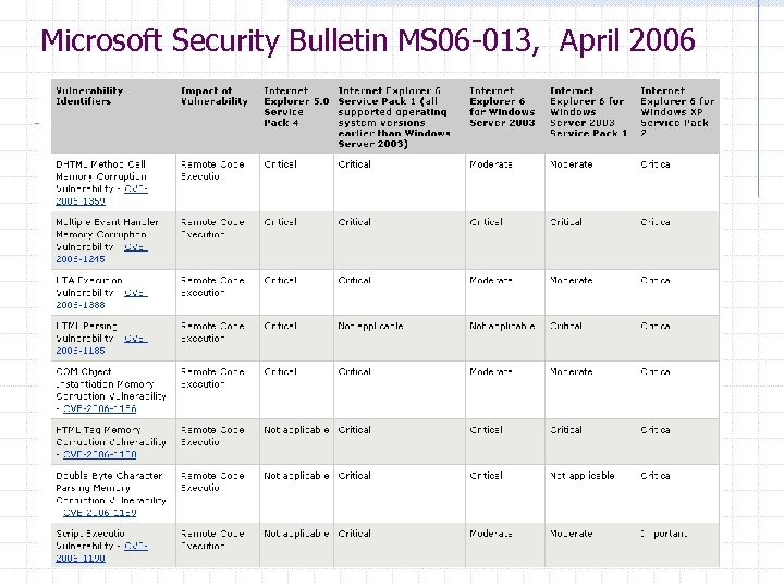Microsoft Security Bulletin MS 06 -013, April 2006