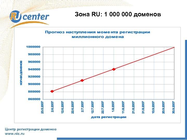 Зона RU: 1 000 доменов Центр регистрации доменов www. nic. ru
