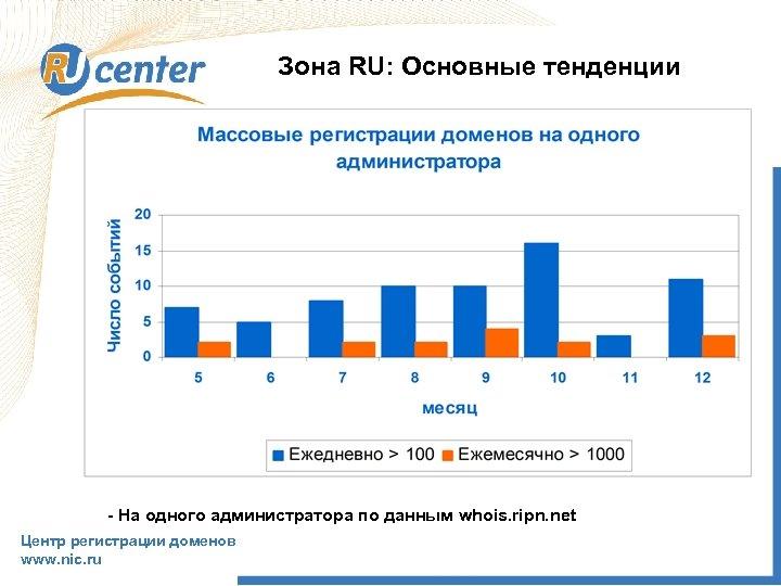 Зона RU: Основные тенденции - На одного администратора по данным whois. ripn. net Центр