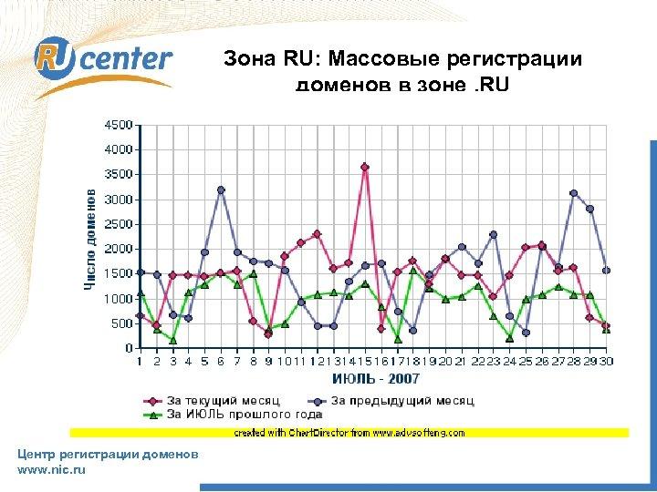 Зона RU: Массовые регистрации доменов в зоне. RU Центр регистрации доменов www. nic. ru