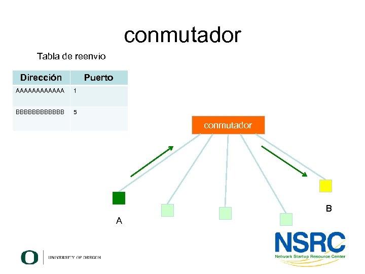 conmutador Tabla de reenvío Dirección Puerto AAAAAA 1 BBBBBB 5 conmutador B A