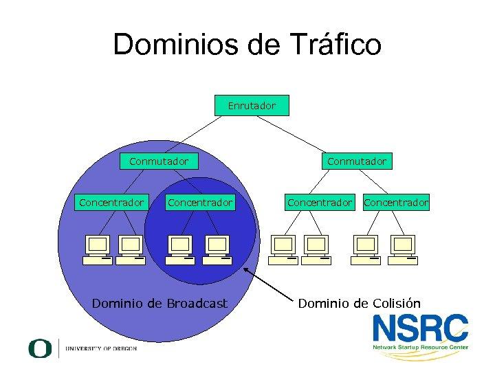 Dominios de Tráfico Enrutador Conmutador Concentrador Dominio de Broadcast Conmutador Concentrador Dominio de Colisión