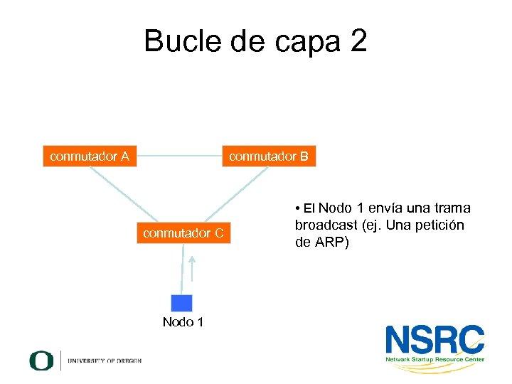 Bucle de capa 2 conmutador A conmutador B • El Nodo 1 envía una