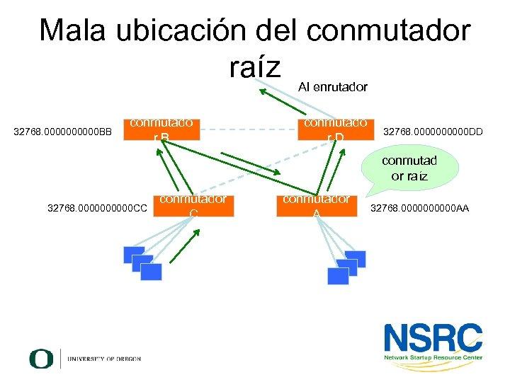 Mala ubicación del conmutador raíz Al enrutador 32768. 00000 BB conmutado r. D 32768.