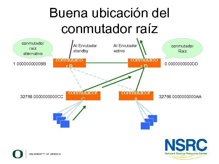Buena ubicación del conmutador raíz alternativo 1. 00000 BB Al Enrutador standby conmutado r.