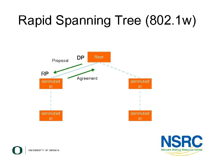 Rapid Spanning Tree (802. 1 w) Proposal RP conmutad or DP Root Agreement conmutad