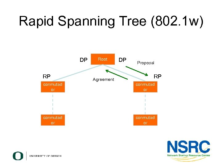 Rapid Spanning Tree (802. 1 w) DP RP conmutad or Root Agreement DP Proposal