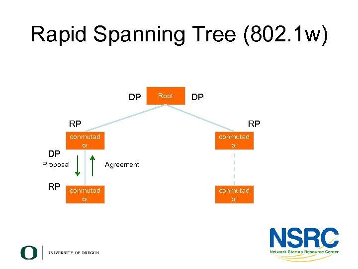 Rapid Spanning Tree (802. 1 w) DP RP Root DP RP conmutad or DP