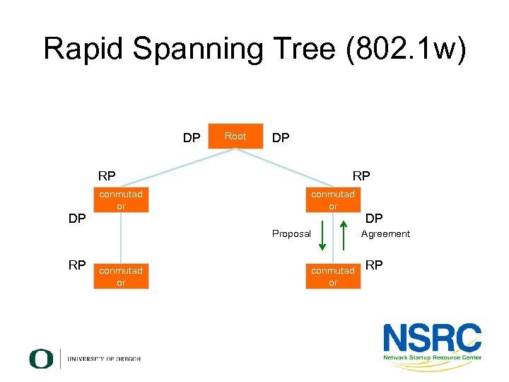 Rapid Spanning Tree (802. 1 w) DP Root DP RP conmutad or DP DP