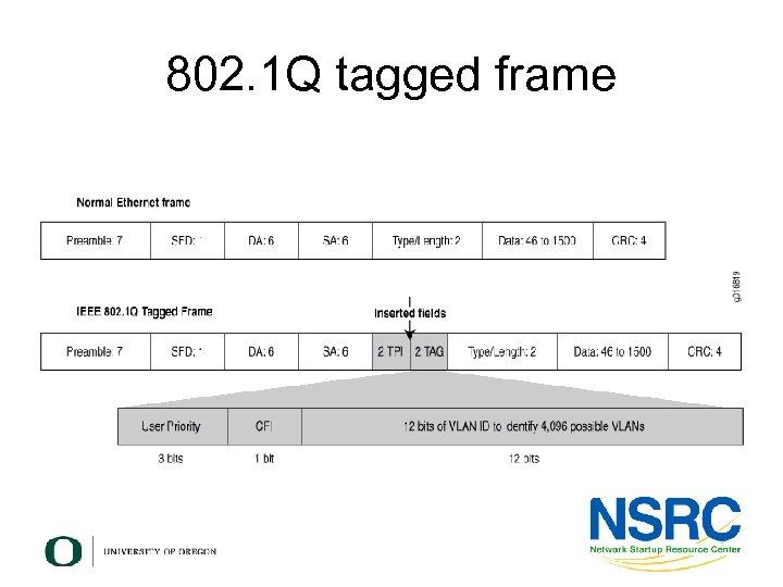 802. 1 Q tagged frame