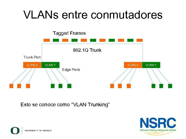 VLANs entre conmutadores Tagged Frames 802. 1 Q Trunk Port VLAN X VLAN Y