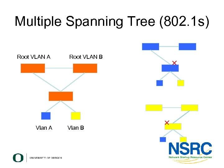 Multiple Spanning Tree (802. 1 s) Root VLAN A Vlan A Root VLAN B