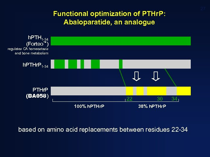 27 Functional optimization of PTHr. P: Abaloparatide, an analogue h. PTH 1 -34 (Forteo™)