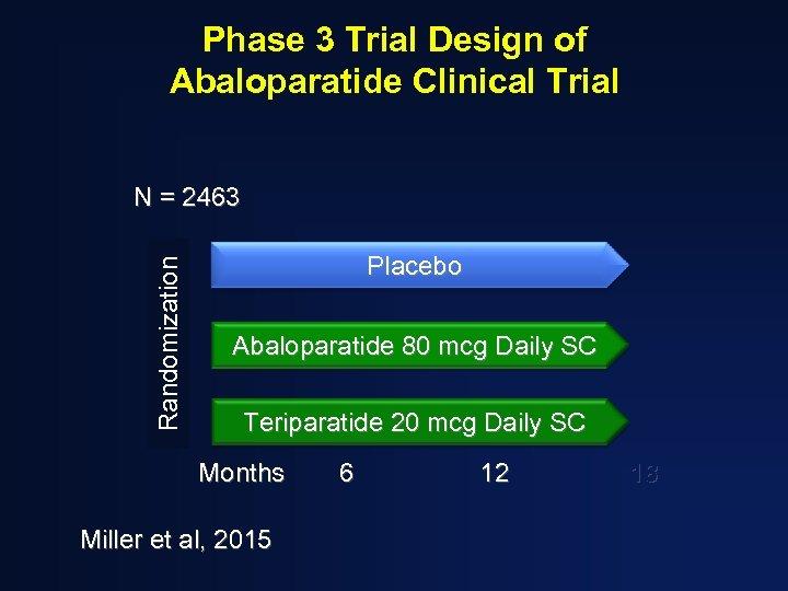 Phase 3 Trial Design of Abaloparatide Clinical Trial Randomization N = 2463 Placebo Abaloparatide