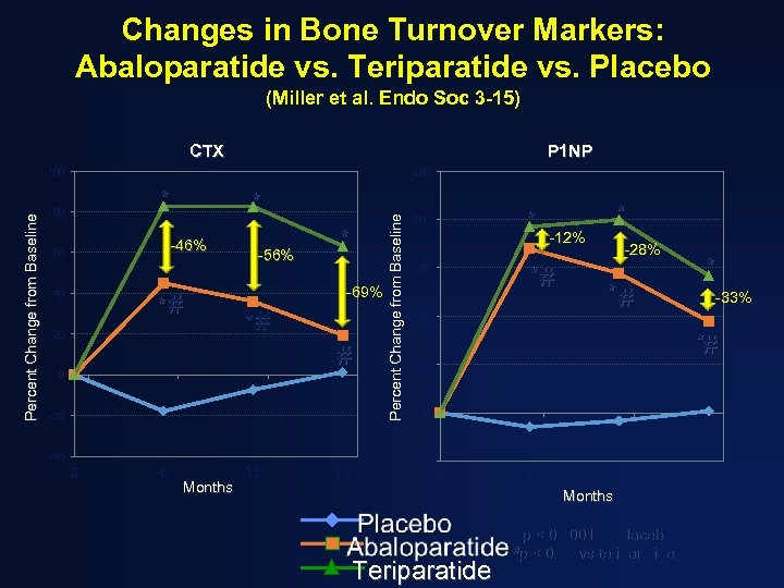 Changes in Bone Turnover Markers: Abaloparatide vs. Teriparatide vs. Placebo (Miller et al. Endo
