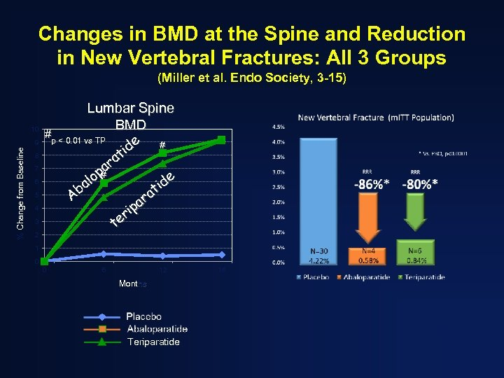 Changes in BMD at the Spine and Reduction in New Vertebral Fractures: All 3