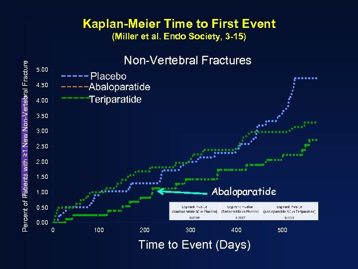 Kaplan-Meier Time to First Event Percent of Patients with ≥ 1 New Non-Vertebral Fracture