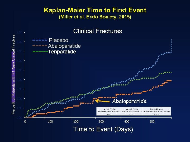 Kaplan-Meier Time to First Event (Miller et al. Endo Society, 2015) Clinical Fractures Percent