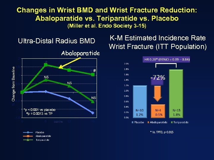 Changes in Wrist BMD and Wrist Fracture Reduction: Abaloparatide vs. Teriparatide vs. Placebo (Miller
