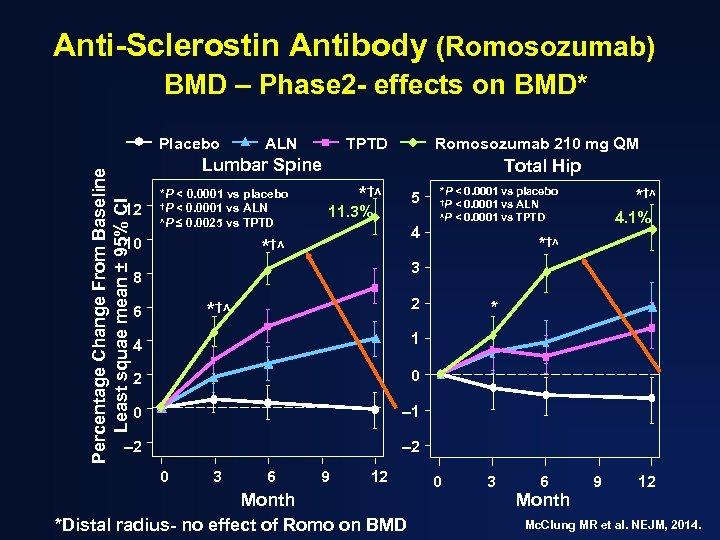 Anti-Sclerostin Antibody (Romosozumab) BMD – Phase 2 - effects on BMD* Percentage Change From