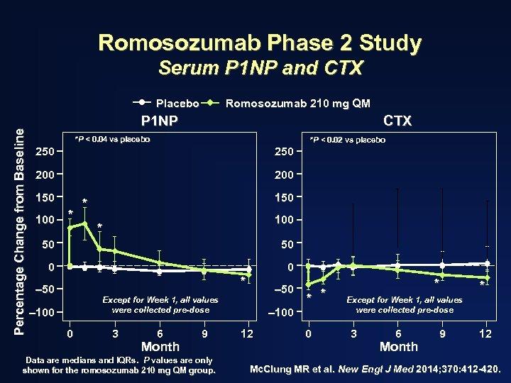 Romosozumab Phase 2 Study Serum P 1 NP and CTX Percentage Change from Baseline