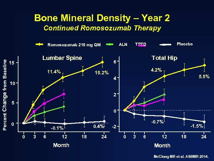 Bone Mineral Density – Year 2 Continued Romosozumab Therapy ALN Percent Change from Baseline
