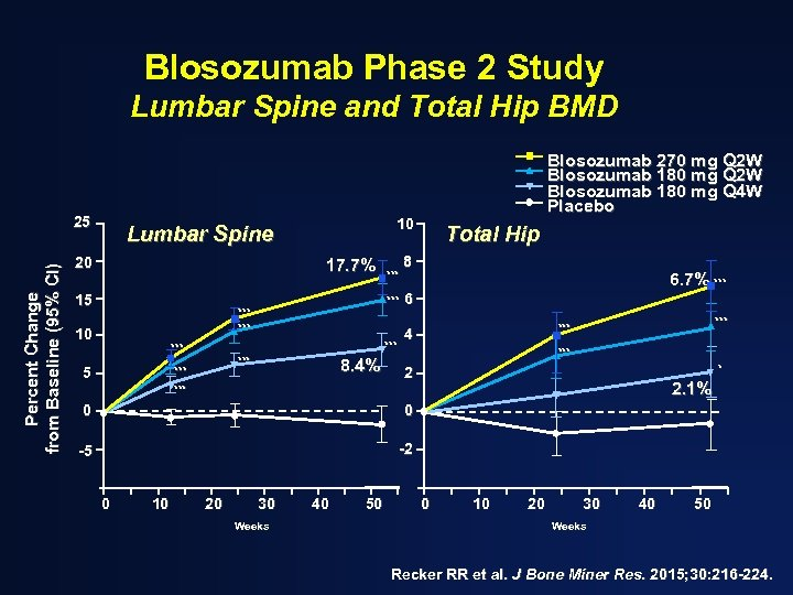 Blosozumab Phase 2 Study Lumbar Spine and Total Hip BMD Percent Change from Baseline