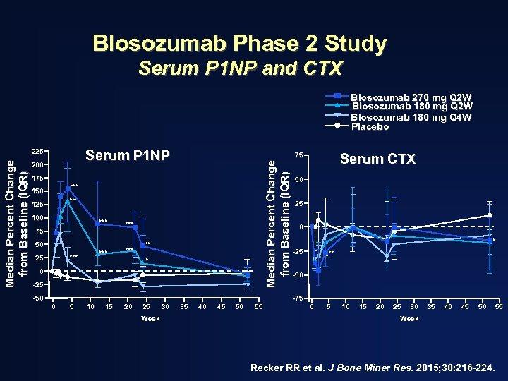 Blosozumab Phase 2 Study Serum P 1 NP and CTX Blosozumab 270 mg Q