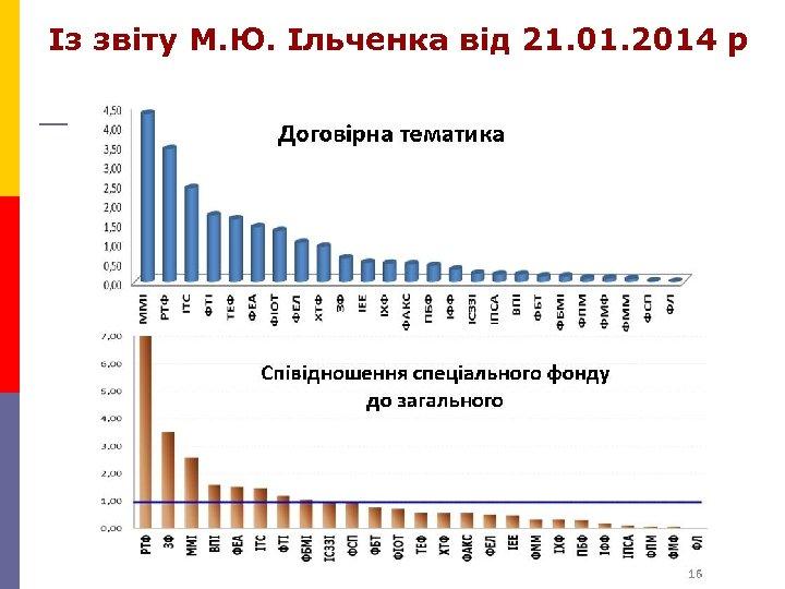 Із звіту М. Ю. Ільченка від 21. 01. 2014 р