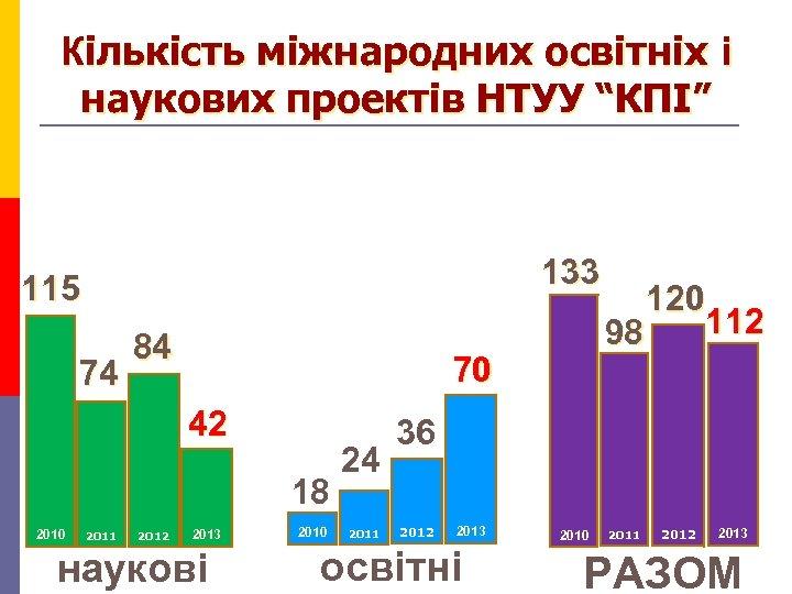 """Кількість міжнародних освітніх і наукових проектів НТУУ """"КПІ"""" 133 115 74 84 70 42"""