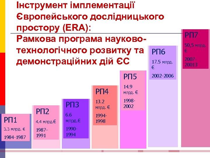 Інструмент імплементації Європейського дослідницького простору (ERA): Рамкова програма науковотехнологічного розвитку та РП 6 17.