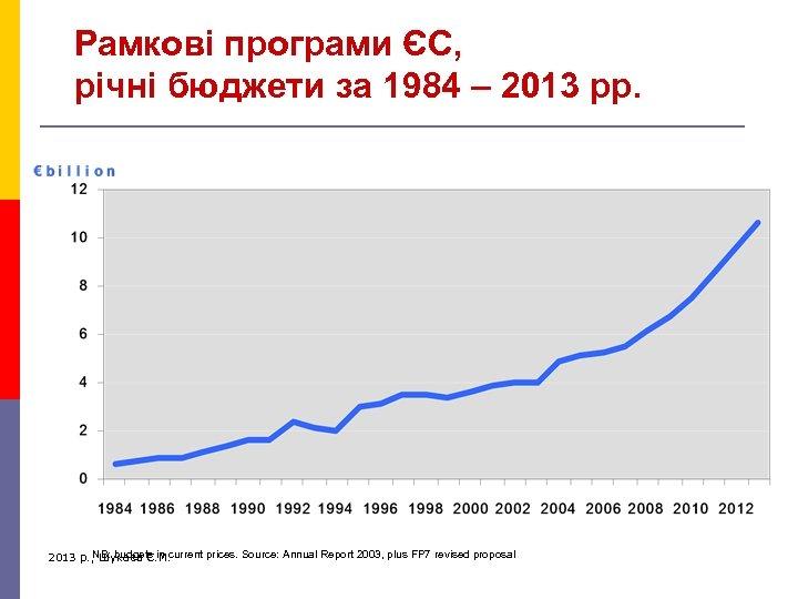 Рамкові програми ЄС, річні бюджети за 1984 – 2013 рр. NB: budgets in current