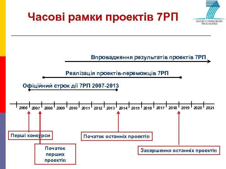 Часові рамки проектів 7 РП Впровадження результатів проектів 7 РП Реалізація проектів-переможців 7 РП