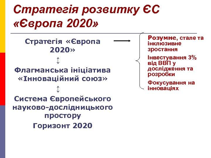 Стратегія розвитку ЄС «Європа 2020» • Стратегія «Європа 2020» ↕ • Флагманська ініціатива «Інноваційний