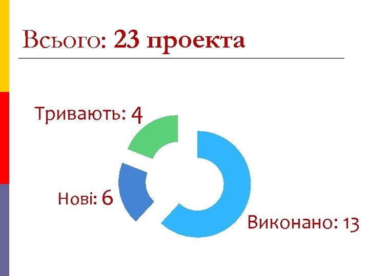 Всього: 23 проекта Тривають: 4 Нові: 6 Виконано: 13