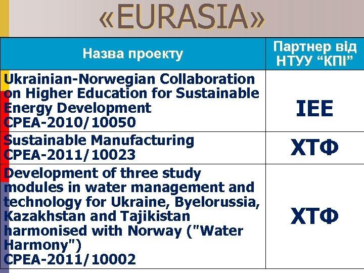 «EURASIA» Назва проекту Ukrainian-Norwegian Collaboration on Higher Education for Sustainable Energy Development CPEA-2010/10050