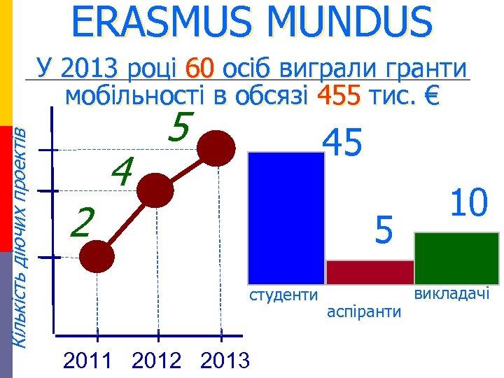 ERASMUS MUNDUS Кількість діючих проектів У 2013 році 60 осіб виграли гранти мобільності в