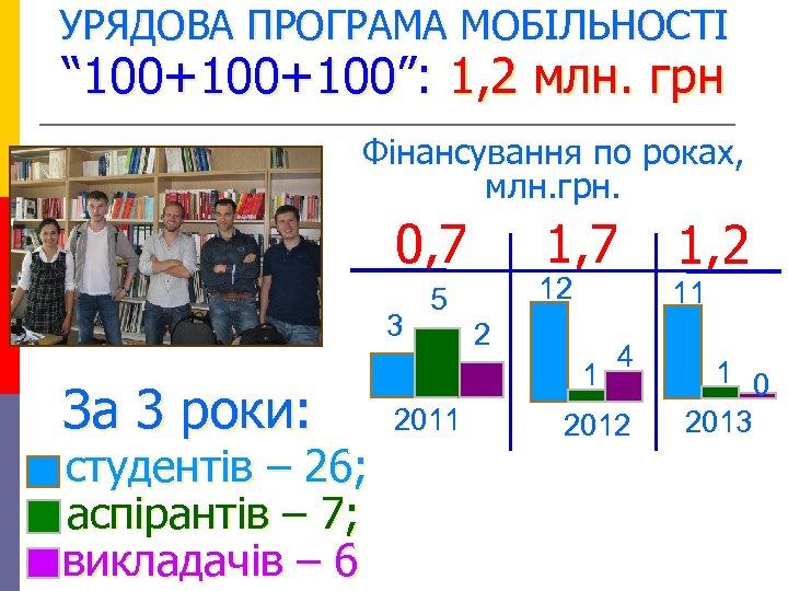 """УРЯДОВА ПРОГРАМА МОБІЛЬНОСТІ """" 100+100"""": 1, 2 млн. грн Фінансування по роках, млн. грн."""
